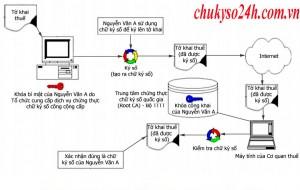 Quy trình hoạt động chữ ký số